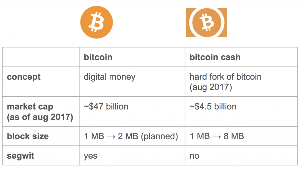difference between Bitcoin and Bitcoin cash